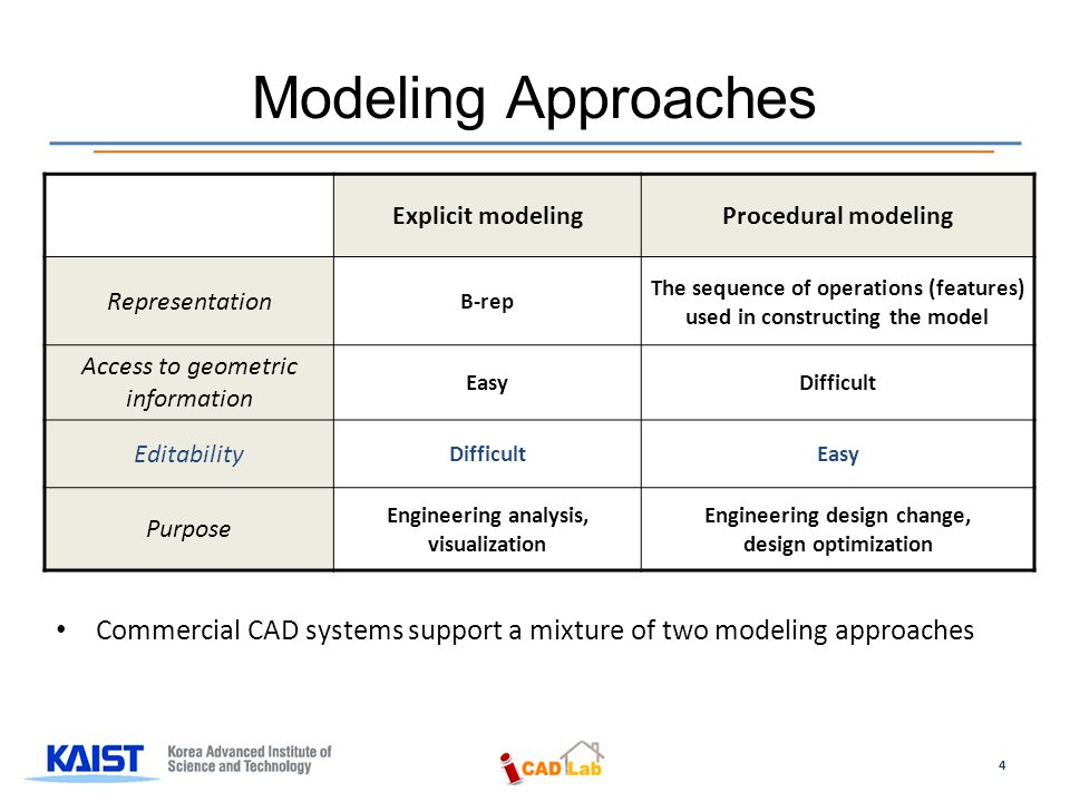 Commercial CAD systems support a mixture of two modeling approaches Modeling Approaches Explicit modelingProcedural modeling Representation B-rep The sequence of operations (features) used in constructing the model Access to geometric information EasyDifficult Editability DifficultEasy Purpose Engineering analysis, visualization Engineering design change, design optimization 4