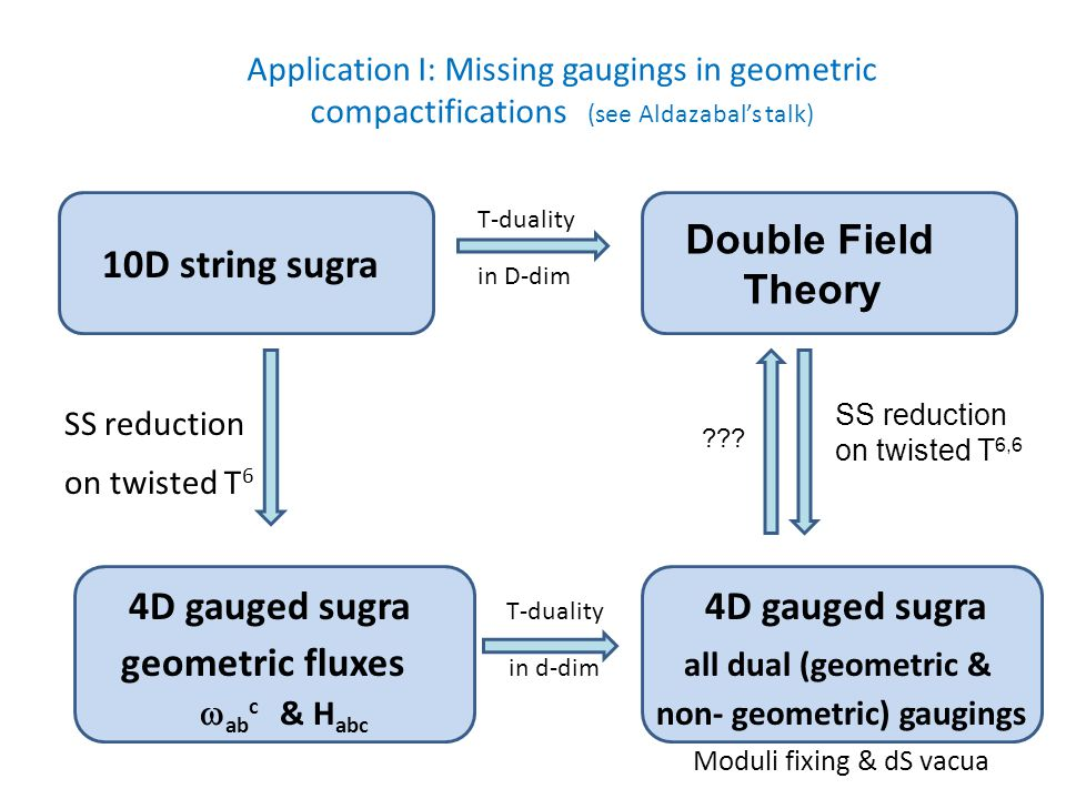 10D string sugra SS reduction on twisted T 6 4D gauged sugra T-duality 4D gauged sugra geometric fluxes in d-dim all dual (geometric &  ab c & H abc non- geometric) gaugings Moduli fixing & dS vacua T-duality in D-dim Double Field Theory SS reduction on twisted T 6,6 .