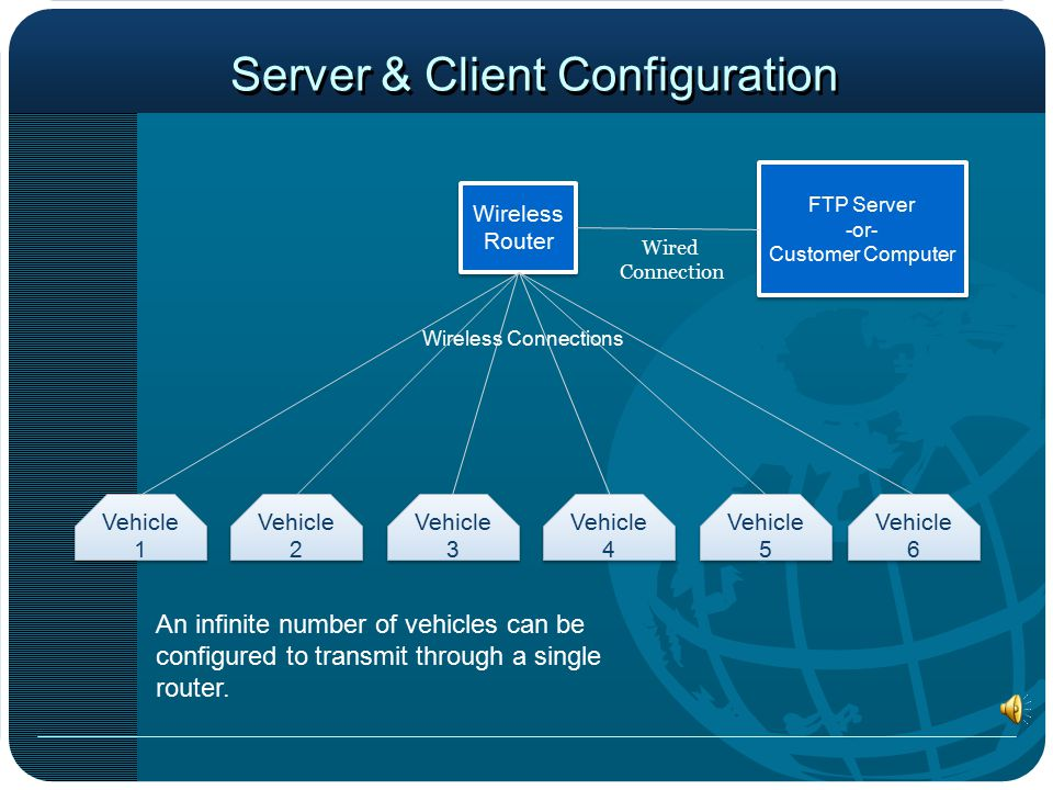 Server & Client Configuration Wireless Router FTP Server -or- Customer Computer FTP Server -or- Customer Computer Wired Connection Vehicle 1 Vehicle 2 Vehicle 3 Vehicle 4 Vehicle 5 Vehicle 6 Wireless Connections An infinite number of vehicles can be configured to transmit through a single router.