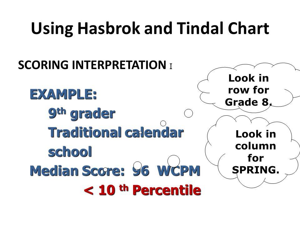 Using Hasbrok and Tindal Chart SCORING INTERPRETATION IEXAMPLE: 9 th grader Traditional calendar school Median Score: 96 WCPM < 10 th Percentile < 10
