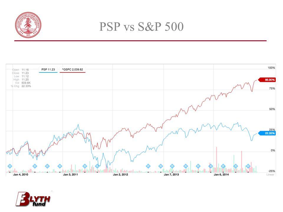 PSP vs S&P 500