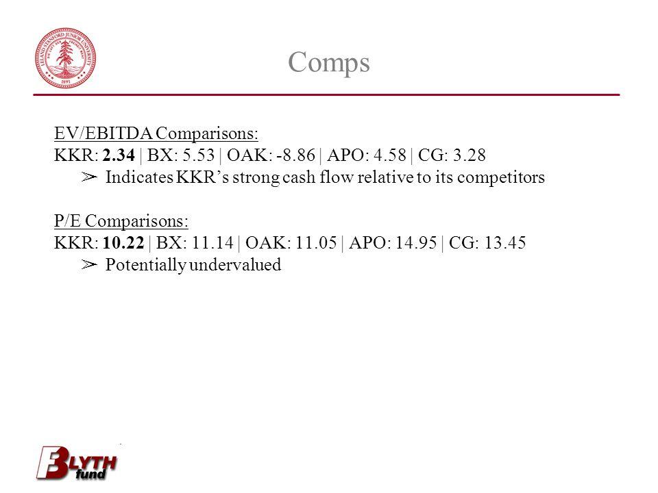 Comps EV/EBITDA Comparisons: KKR: 2.34 | BX: 5.53 | OAK: -8.86 | APO: 4.58 | CG: 3.28 ➢ Indicates KKR's strong cash flow relative to its competitors P