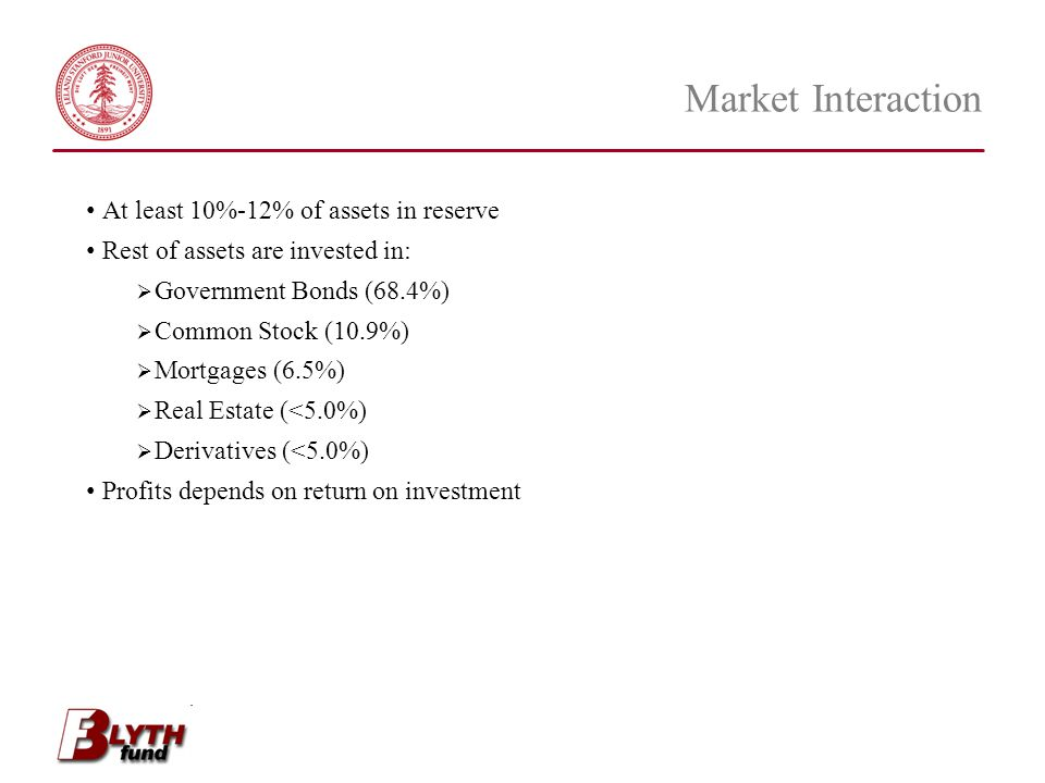Market Interaction At least 10%-12% of assets in reserve Rest of assets are invested in:  Government Bonds (68.4%)  Common Stock (10.9%)  Mortgages