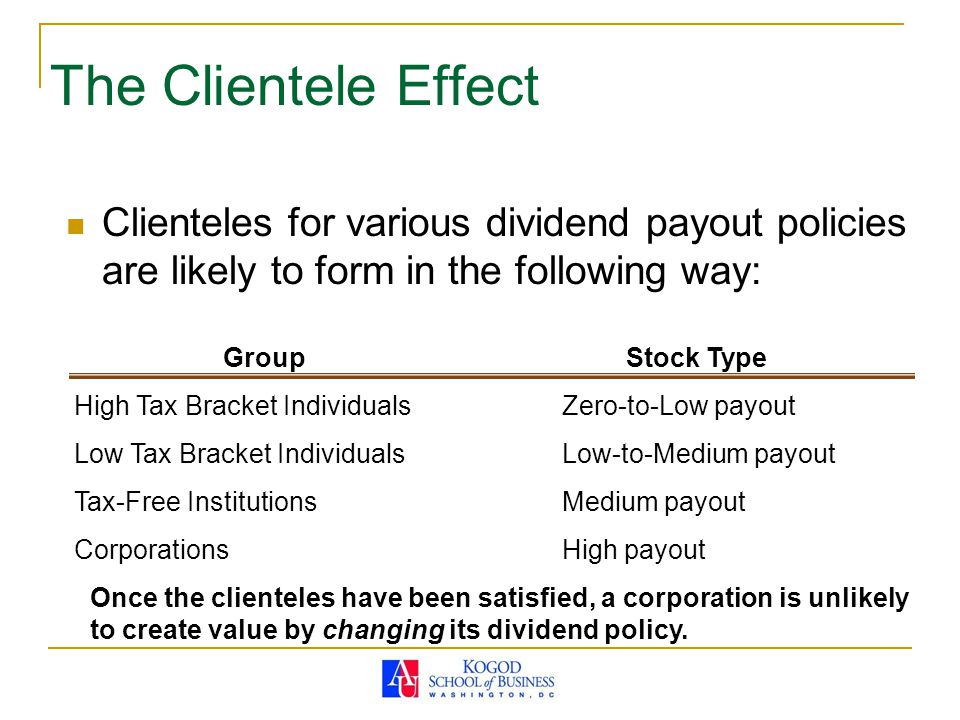 The Clientele Effect Clienteles for various dividend payout policies are likely to form in the following way: GroupStock Type High Tax Bracket Individuals Low Tax Bracket Individuals Tax-Free Institutions Corporations Zero-to-Low payout Low-to-Medium payout Medium payout High payout Once the clienteles have been satisfied, a corporation is unlikely to create value by changing its dividend policy.