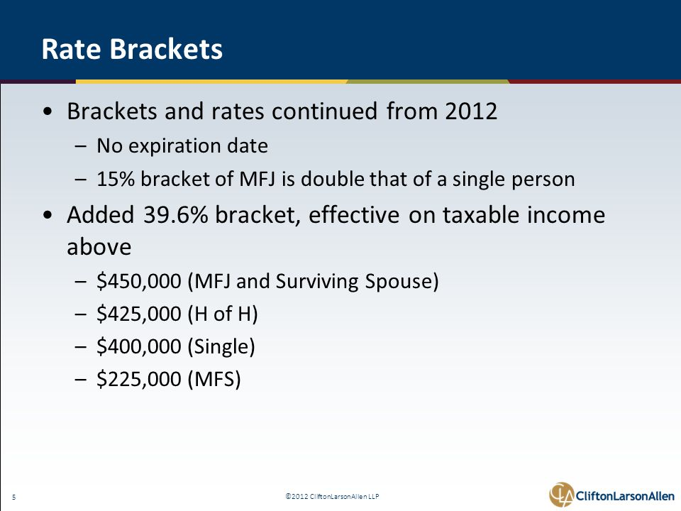 ©2012 CliftonLarsonAllen LLP 5 Rate Brackets Brackets and rates continued from 2012 –No expiration date –15% bracket of MFJ is double that of a single person Added 39.6% bracket, effective on taxable income above –$450,000 (MFJ and Surviving Spouse) –$425,000 (H of H) –$400,000 (Single) –$225,000 (MFS)
