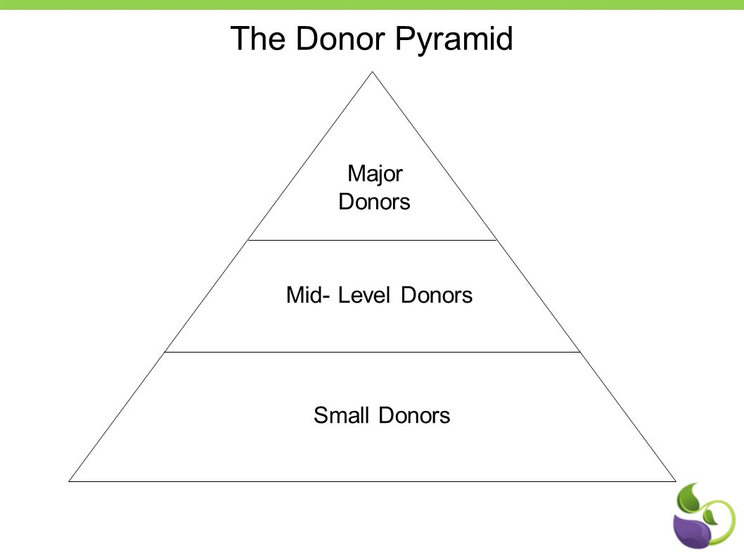 Major Donors Mid- Level Donors Small Donors The Donor Pyramid