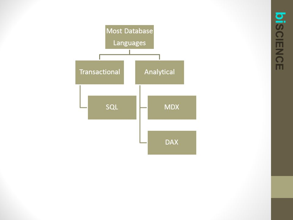 bi SCIENCE Most Database Languages Transactional SQL Analytical MDX DAX