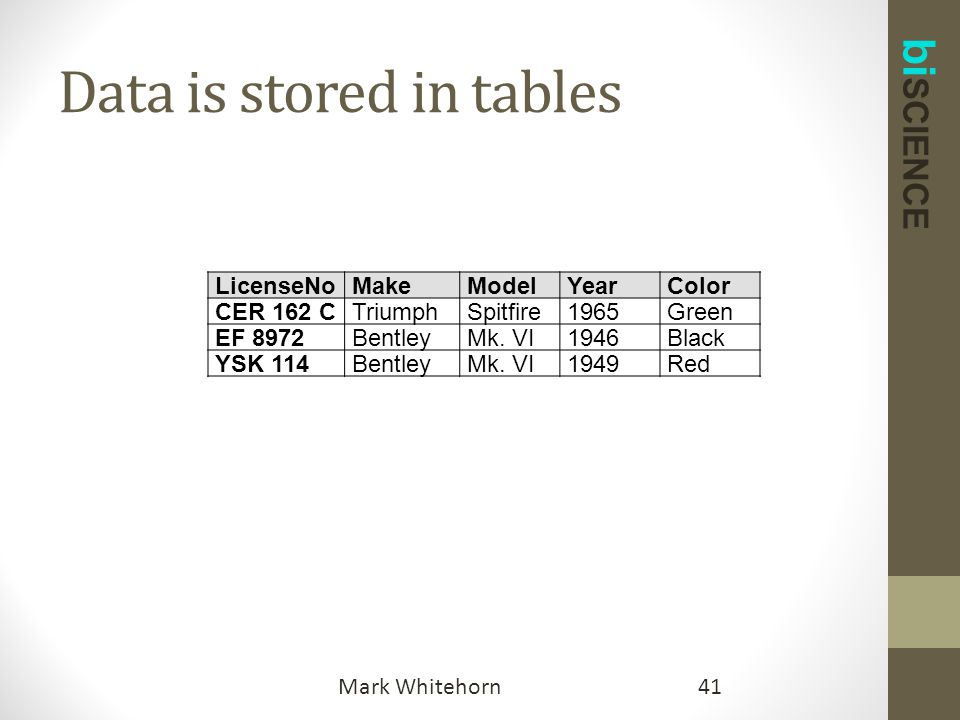 bi SCIENCE Data is stored in tables 41Mark Whitehorn LicenseNoMakeModelYearColor CER 162 CTriumphSpitfire1965Green EF 8972BentleyMk.
