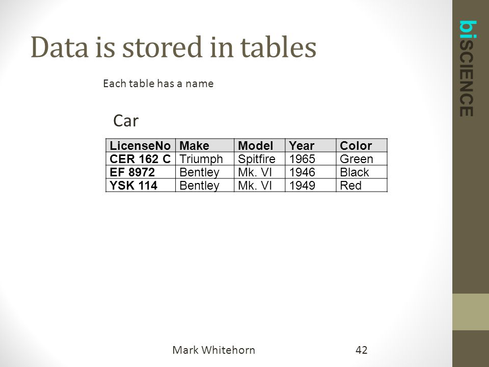 bi SCIENCE Data is stored in tables 42Mark Whitehorn LicenseNoMakeModelYearColor CER 162 CTriumphSpitfire1965Green EF 8972BentleyMk.