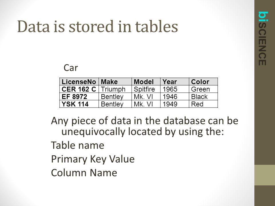 bi SCIENCE Data is stored in tables LicenseNoMakeModelYearColor CER 162 CTriumphSpitfire1965Green EF 8972BentleyMk.