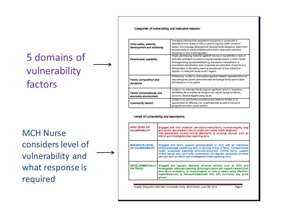 The Vulnerability Tool becomes the Vulnerability Guide Tool Kit 2013/14  Refinement of the Guide in consultation with MCH Nurses – workshops, reflection sessions  Discussion of issues raised by nurses  Revision of Vulnerability Guide 2 versions MCH version and kindergarten version