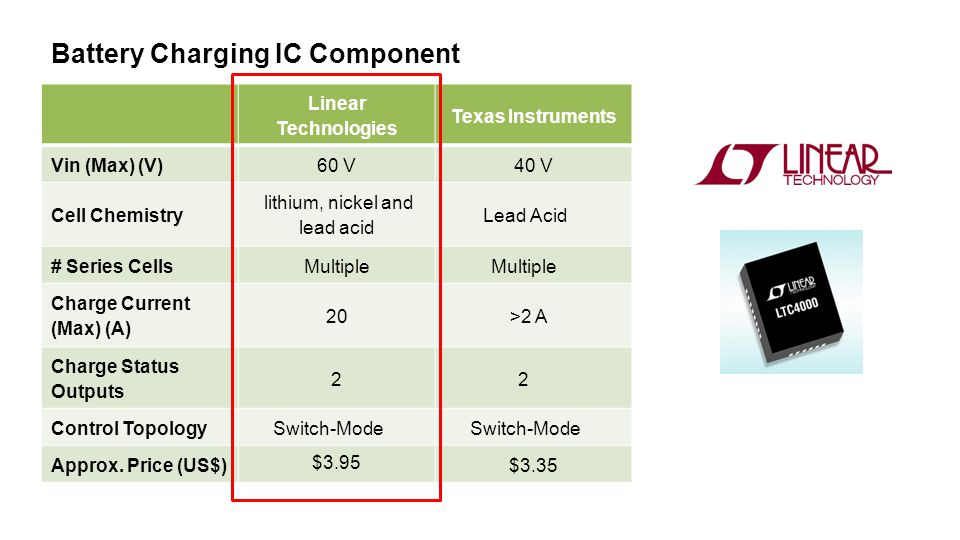 Linear Technologies Texas Instruments Vin (Max) (V)60 V40 V Cell Chemistry lithium, nickel and lead acid Lead Acid # Series CellsMultiple Charge Current (Max) (A) 20>2 A Charge Status Outputs 22 Control TopologySwitch-Mode Approx.