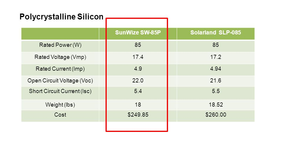 Polycrystalline Silicon SunWize SW-85PSolarland SLP-085 Rated Power (W)85 Rated Voltage (Vmp)17.417.2 Rated Current (Imp)4.94.94 Open Circuit Voltage (Voc)22.021.6 Short Circuit Current (Isc)5.45.5 Weight (lbs)1818.52 Cost$249.85$260.00