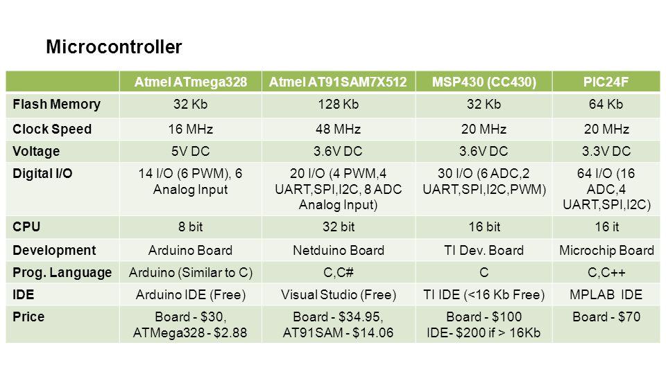 Atmel ATmega328Atmel AT91SAM7X512MSP430 (CC430)PIC24F Flash Memory32 Kb128 Kb32 Kb64 Kb Clock Speed16 MHz48 MHz20 MHz Voltage5V DC3.6V DC 3.3V DC Digital I/O14 I/O (6 PWM), 6 Analog Input 20 I/O (4 PWM,4 UART,SPI,I2C, 8 ADC Analog Input) 30 I/O (6 ADC,2 UART,SPI,I2C,PWM) 64 I/O (16 ADC,4 UART,SPI,I2C) CPU8 bit32 bit16 bit16 it DevelopmentArduino BoardNetduino BoardTI Dev.