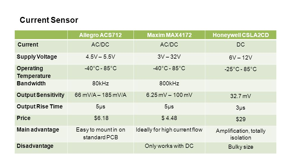 Current Sensor Allegro ACS712Maxim MAX4172Honeywell CSLA2CD CurrentAC/DC DC Supply Voltage4.5V – 5.5V3V – 32V 6V – 12V Operating Temperature -40°C - 85°C -25°C - 85°C Bandwidth80kHz800kHz Output Sensitivity66 mV/A – 185 mV/A6.25 mV – 100 mV 32.7 mV Output Rise Time5µs 3µs Price $6.18$ 4.48 $29 Main advantage Easy to mount in on standard PCB Ideally for high current flow Amplification, totally isolation DisadvantageOnly works with DC Bulky size