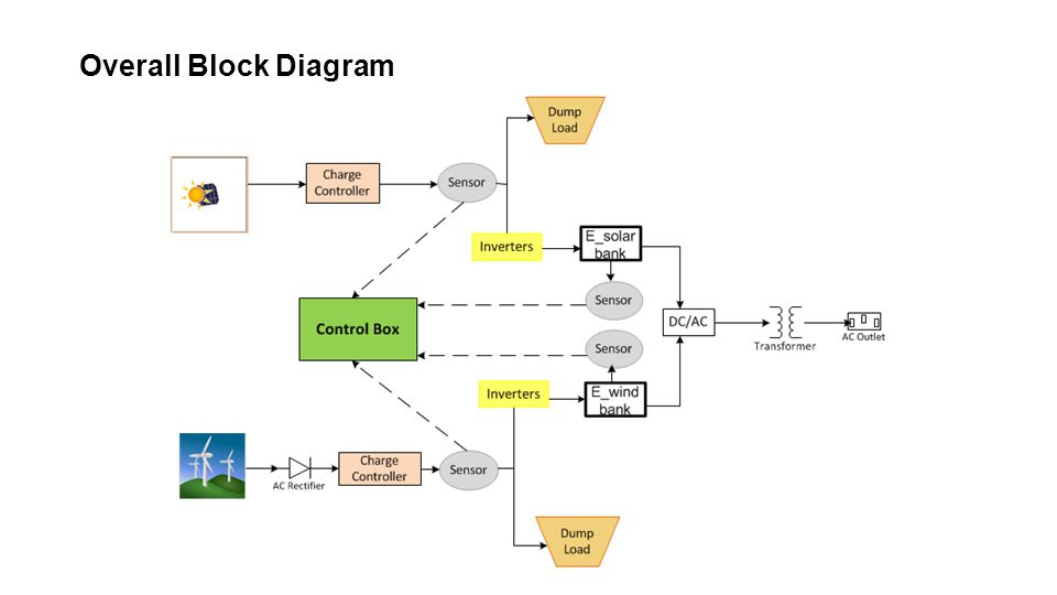 Overall Block Diagram