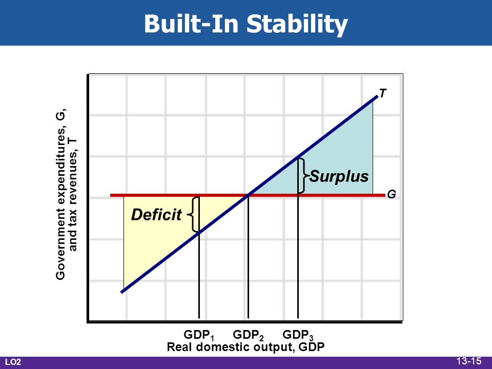 Built-In Stability Automatic stabilizers Taxes vary directly with GDP Transfers vary inversely with GDP Reduces severity of business fluctuations Tax progressivity Progressive tax system Proportional tax system Regressive tax system LO2 13-14