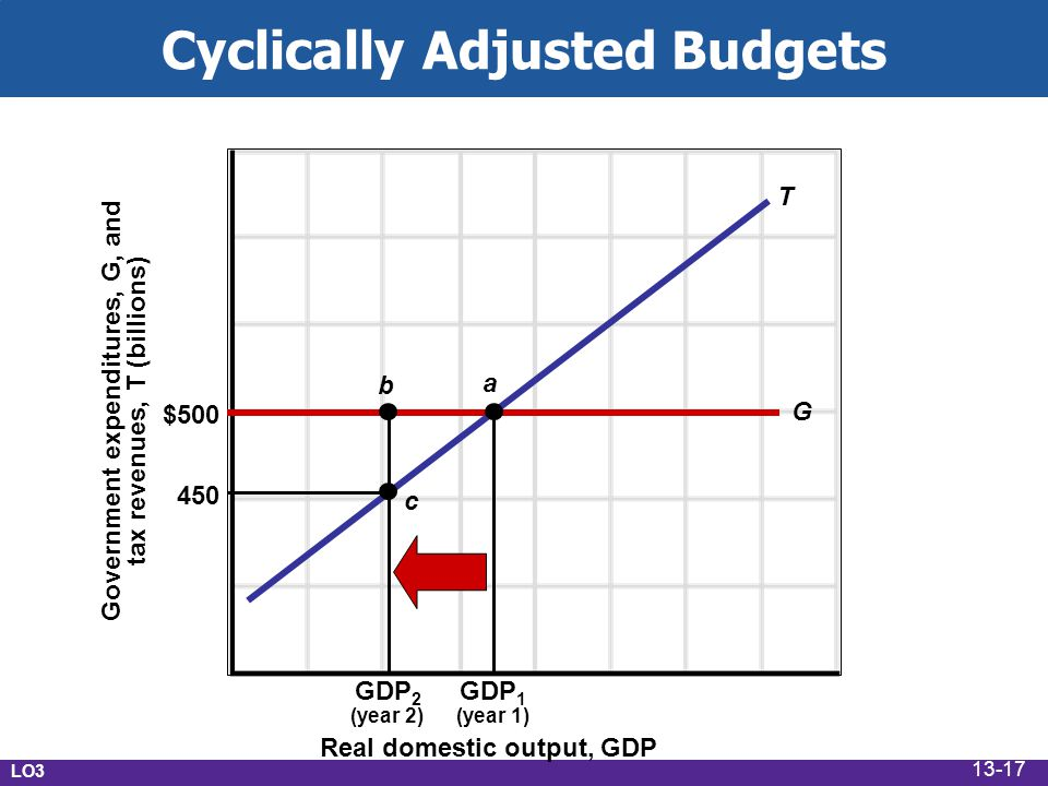 Evaluating Fiscal Policy Is the fiscal policy… Expansionary.