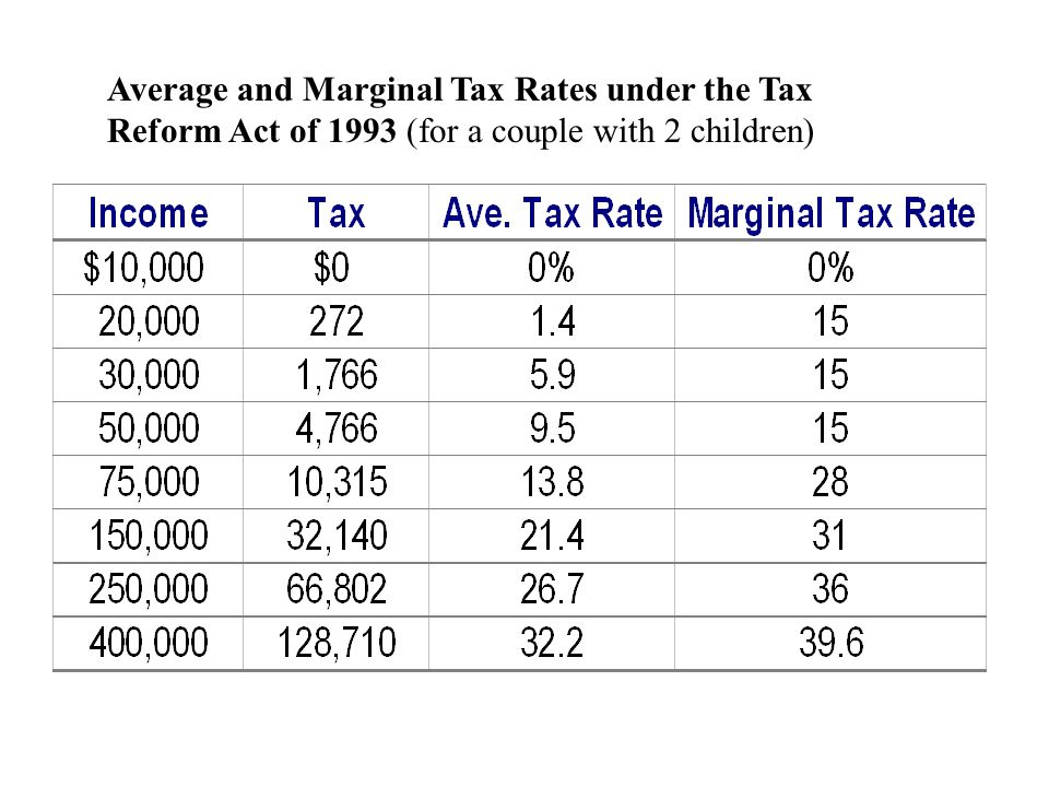 Federal personal Income Tax rates Under the 1993 Tax Reform Act (Married couple filing jointly)