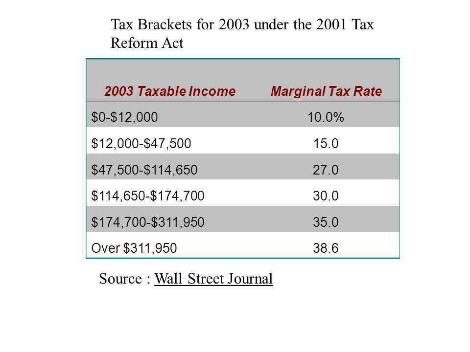 Average and Marginal Tax Rates under the Tax Reform Act of 1993 (for a couple with 2 children)