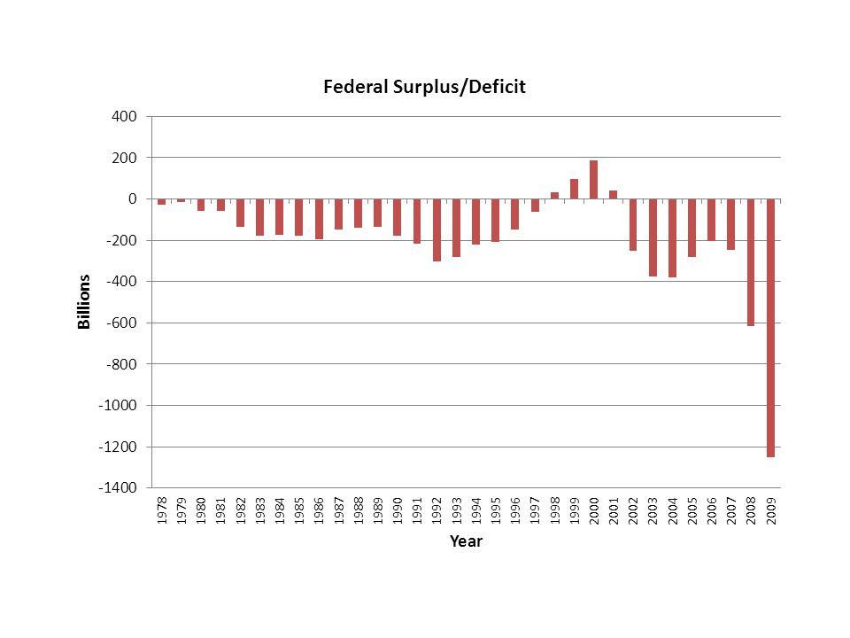 Budget Deficits and Projections Source: Congressional Budget Office, http://www.cbo.gov.http://www.cbo.gov $200 0 -200 -400 -600 -800 -1000 -1200 -1400 -1600 Budget Deficit (-) or Surplus, Billions 19941996199820002002200420062008201020122014 Actual Projected (as of March 2010) LO4 13-30