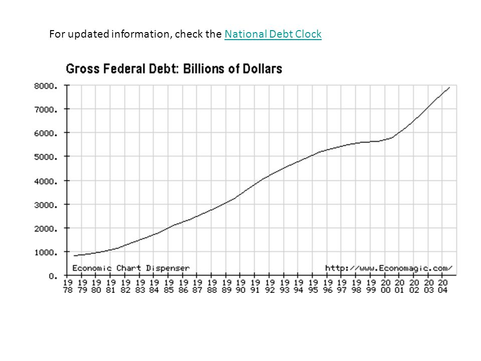 The U.S. Public Debt $11.9 trillion in 2009 The accumulation of years of federal deficits and surpluses Owed to the holders of U.S. securities Treasur