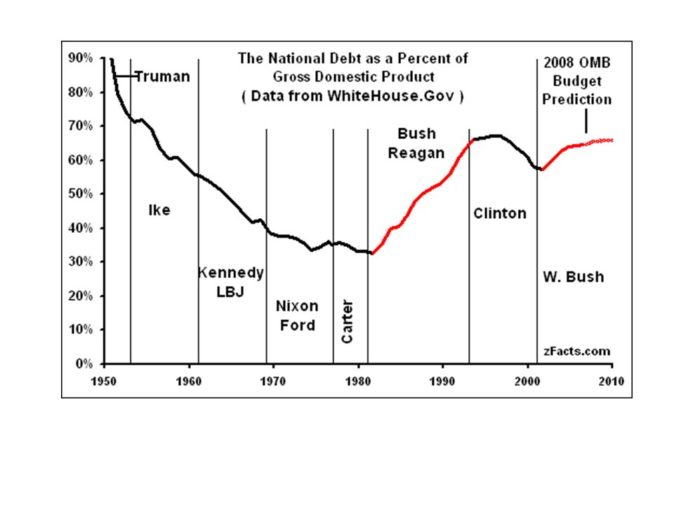 As long as the debt grows by the same percentage as nominal GDP, the ratios of debt to GDP will remain constant.