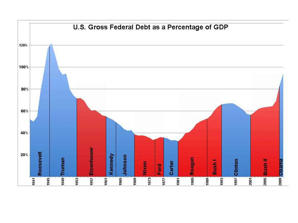 National Debt Graph (2007 Budget data) Click image below to enlarge.