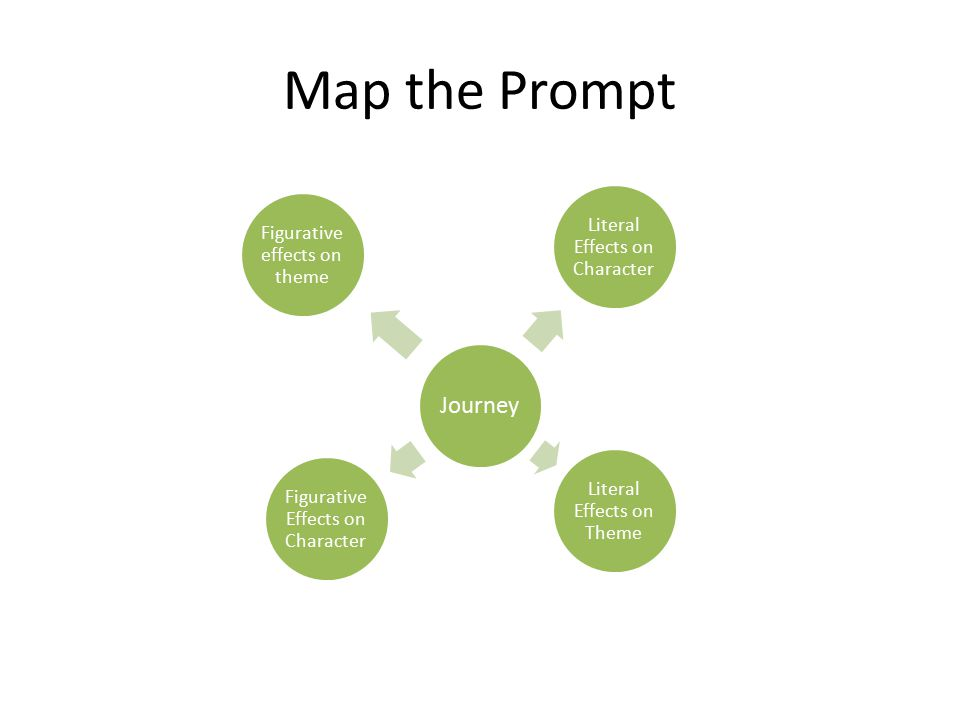 Map the Prompt Journey Figurative effects on theme Literal Effects on Character Literal Effects on Theme Figurative Effects on Character
