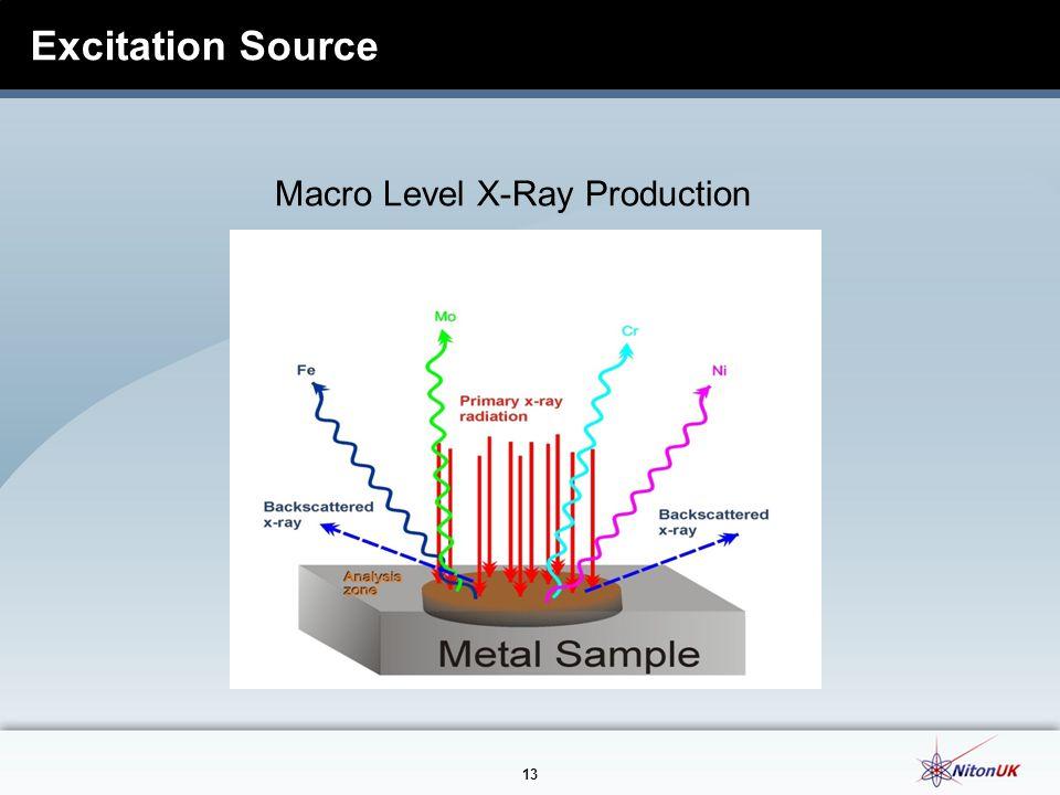 13 Excitation Source Macro Level X-Ray Production