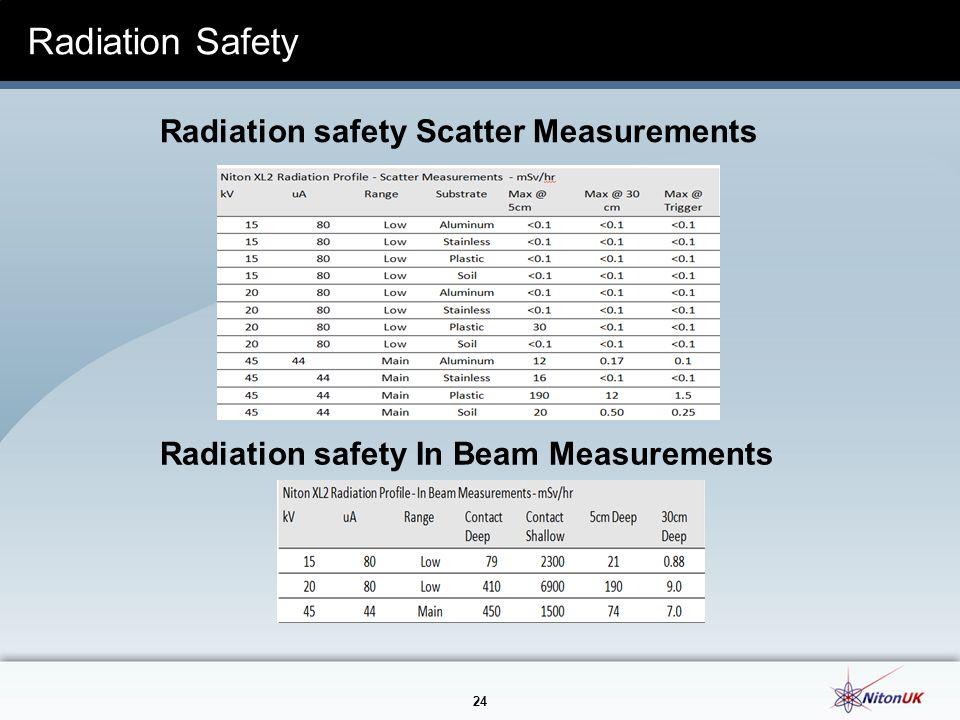 24 Radiation Safety Radiation safety Scatter Measurements Radiation safety In Beam Measurements