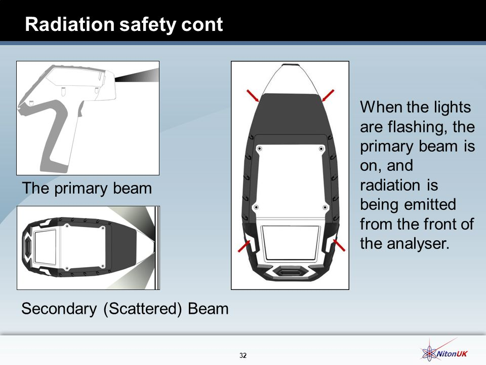 32 Radiation safety cont The primary beam Secondary (Scattered) Beam When the lights are flashing, the primary beam is on, and radiation is being emitted from the front of the analyser.