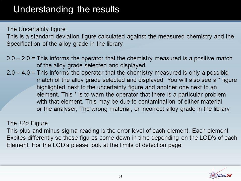 61 Understanding the results The Uncertainty figure.