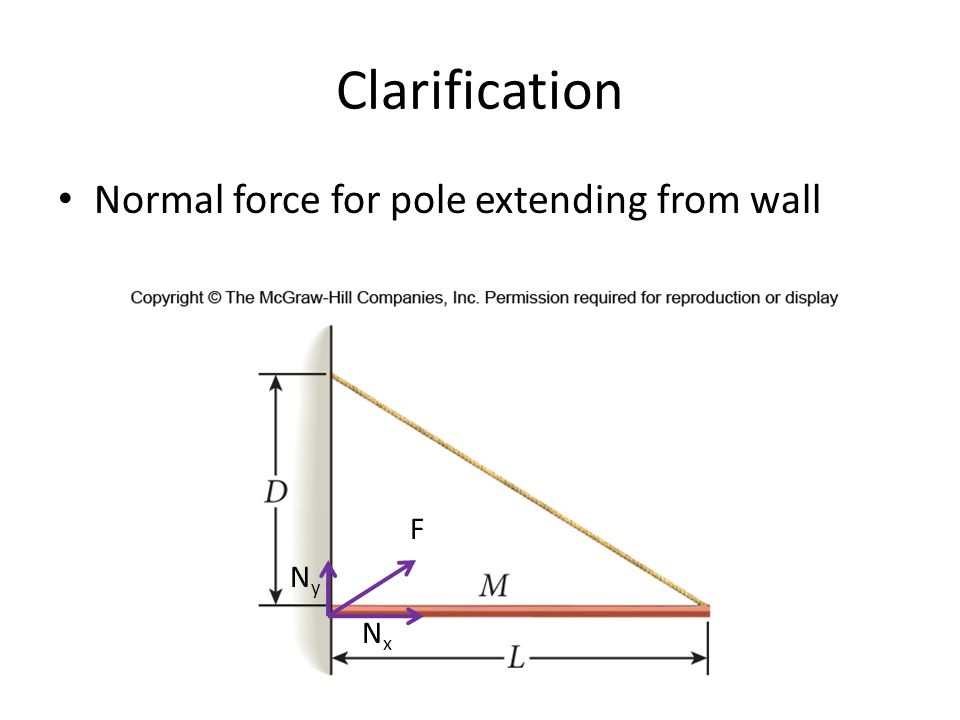 Clarification Normal force for pole extending from wall NyNy NxNx F