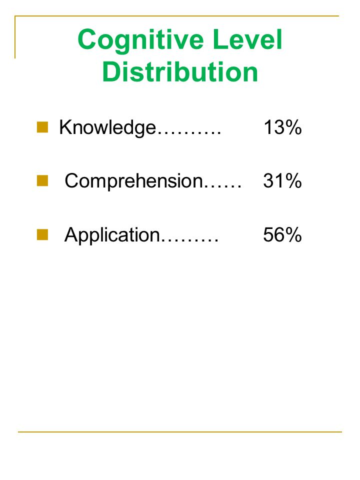 Cognitive Level Distribution Knowledge……….13% Comprehension……31% Application………56%