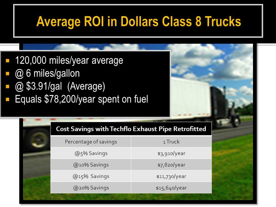  120,000 miles/year average  @ 6 miles/gallon  @ $3.91/gal (Average)  Equals $78,200/year spent on fuel  120,000 miles/year average  @ 6 miles/g