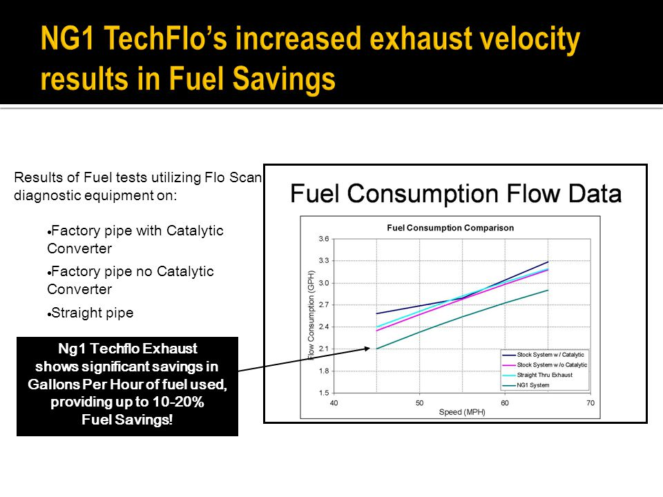 Results of Fuel tests utilizing Flo Scan diagnostic equipment on:  Factory pipe with Catalytic Converter  Factory pipe no Catalytic Converter  Straight pipe  NG1 Techflo Exhaust Ng1 Techflo Exhaust shows significant savings in Gallons Per Hour of fuel used, providing up to 10-20% Fuel Savings!