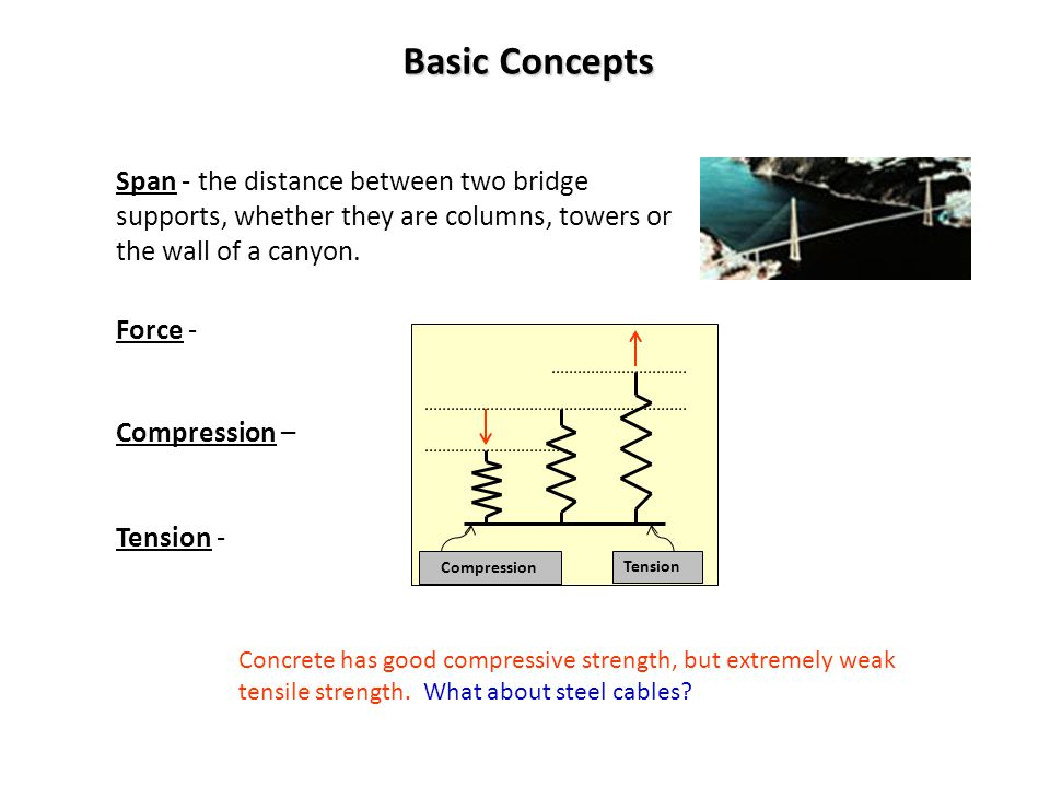 Basic Concepts Beam - a rigid, usually horizontal, structural element Pier - a vertical supporting structure, such as a pillar Cantilever - a projecting structure supported only at one end, like a shelf bracket or a diving board Beam Pier Load - weight on a structure