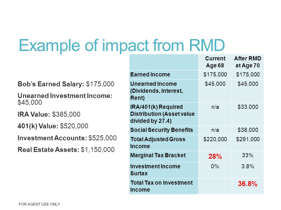 Example of impact from RMD Bob's Earned Salary: $175,000 Unearned Investment Income: $45,000 IRA Value: $385,000 401(k) Value: $520,000 Investment Acc