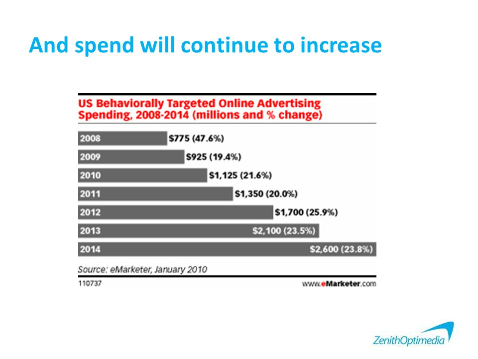 And spend will continue to increase