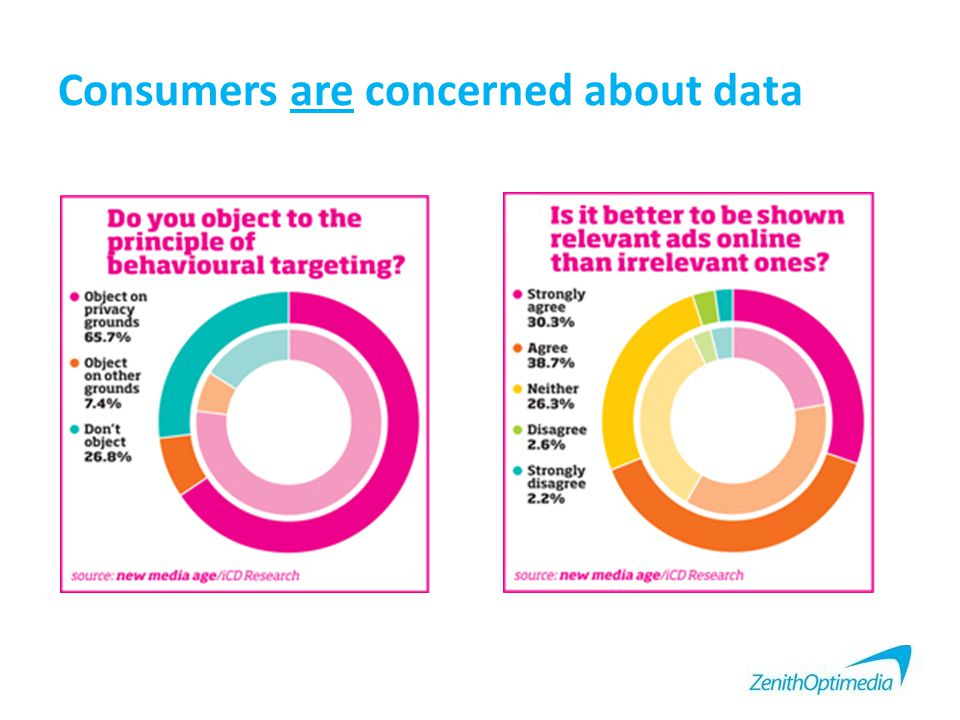Consumers are concerned about data