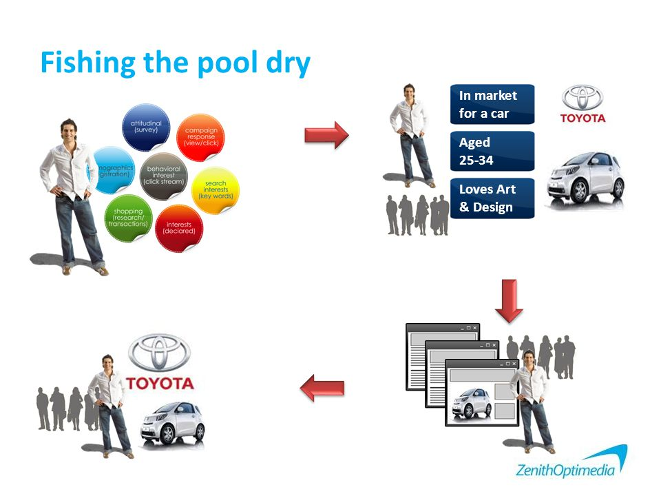 Fishing the pool dry In market for a car Aged 25-34 Loves Art & Design