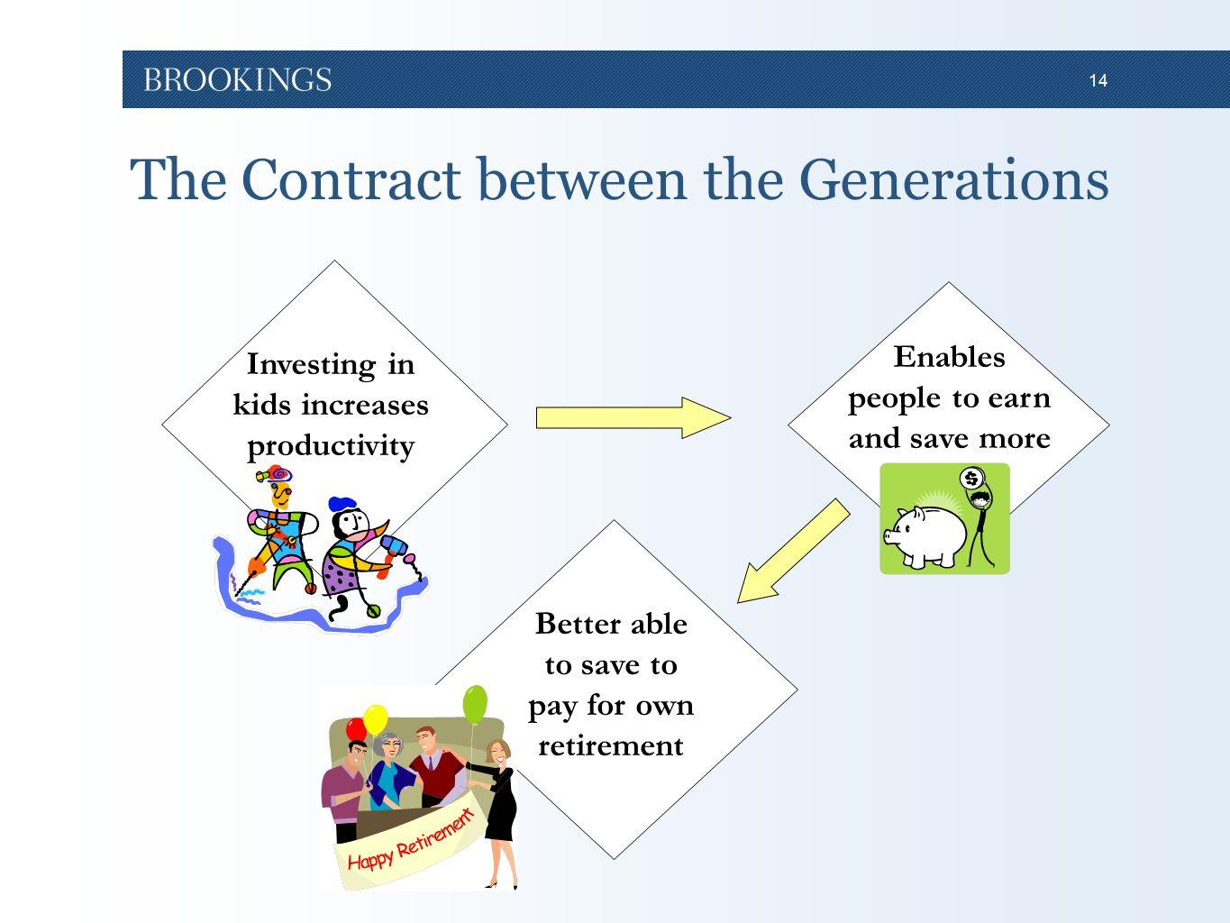 14 The Contract between the Generations Investing in kids increases productivity Enables people to earn and save more Better able to save to pay for own retirement