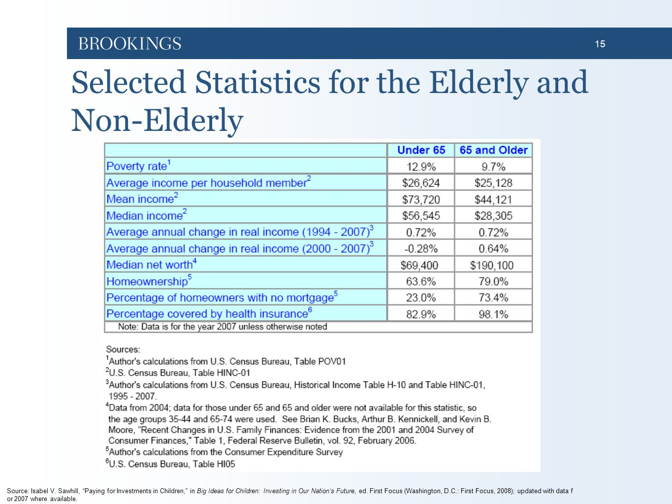 """15 Selected Statistics for the Elderly and Non-Elderly Source: Isabel V. Sawhill, """"Paying for Investments in Children,"""" in Big Ideas for Children: Inv"""