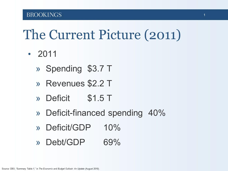 1 The Current Picture (2011) 2011 »Spending $3.7 T »Revenues $2.2 T »Deficit $1.5 T »Deficit-financed spending 40% »Deficit/GDP 10% »Debt/GDP 69% Sour