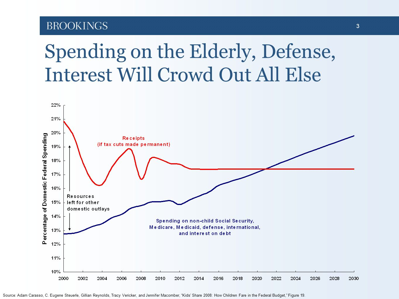 3 Spending on the Elderly, Defense, Interest Will Crowd Out All Else Source: Adam Carasso, C. Eugene Steuerle, Gillian Reynolds, Tracy Vericker, and J