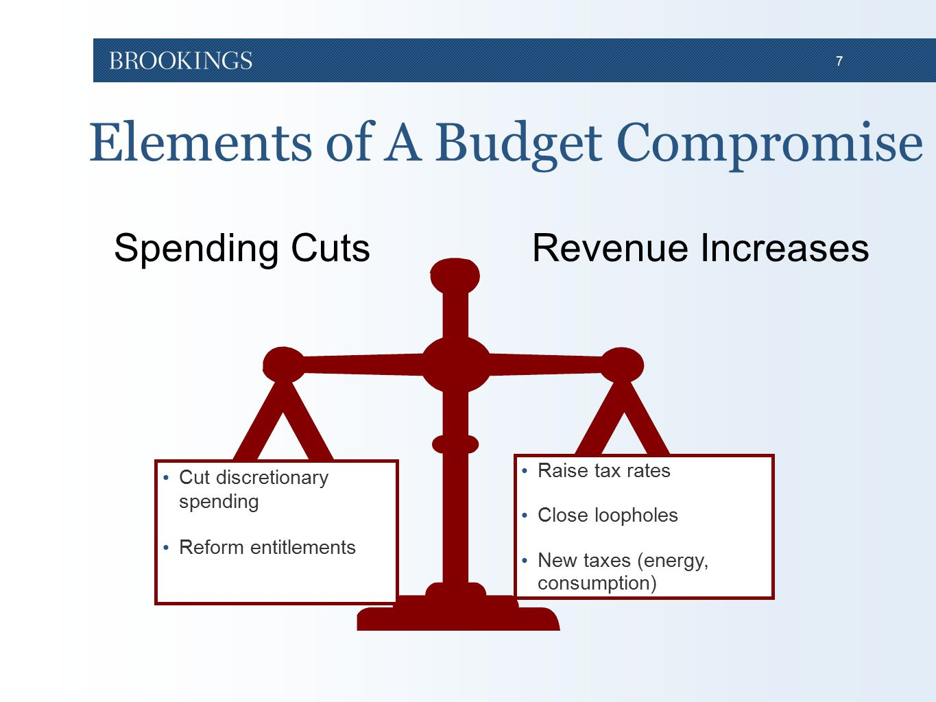 7 Elements of A Budget Compromise 9 Cut discretionary spending Reform entitlements Raise tax rates Close loopholes New taxes (energy, consumption) Revenue IncreasesSpending Cuts