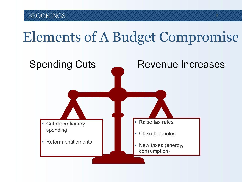 7 Elements of A Budget Compromise 9 Cut discretionary spending Reform entitlements Raise tax rates Close loopholes New taxes (energy, consumption) Rev