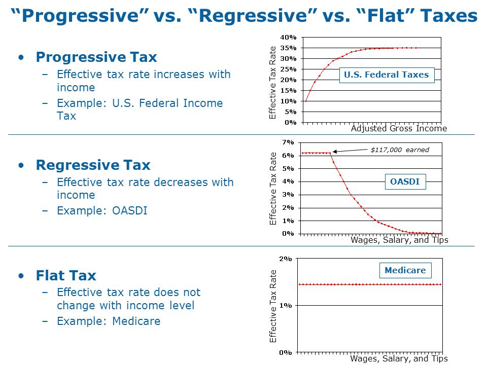 Progressive vs. Regressive vs.