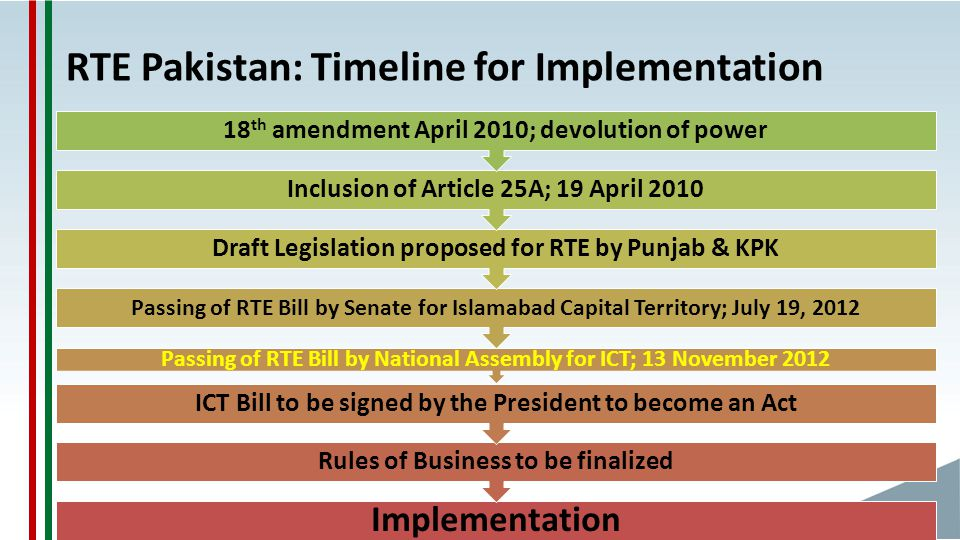 RTE Pakistan: Timeline for Implementation Implementation Rules of Business to be finalized ICT Bill to be signed by the President to become an Act Passing of RTE Bill by National Assembly for ICT; 13 November 2012 Passing of RTE Bill by Senate for Islamabad Capital Territory; July 19, 2012 Draft Legislation proposed for RTE by Punjab & KPK Inclusion of Article 25A; 19 April 2010 18 th amendment April 2010; devolution of power